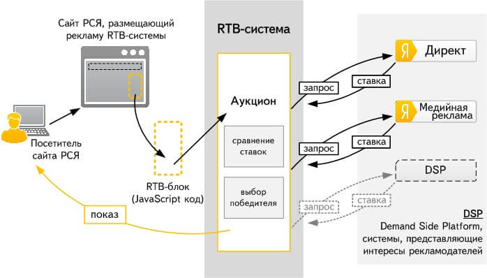 Схема работы Яндекс RTB