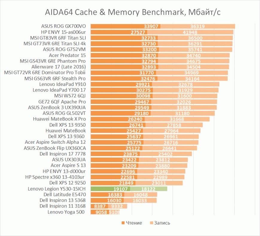 Результаты Lenovo Legion Y530 в AIDA64 Cache & Memory Benchmark