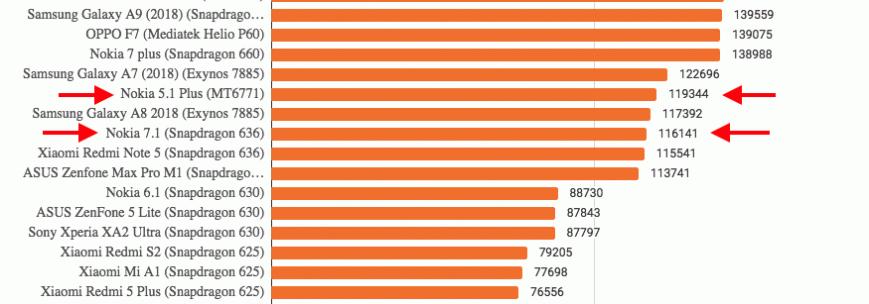 Результаты тестирования в AnTuTu Benchmark 7.1