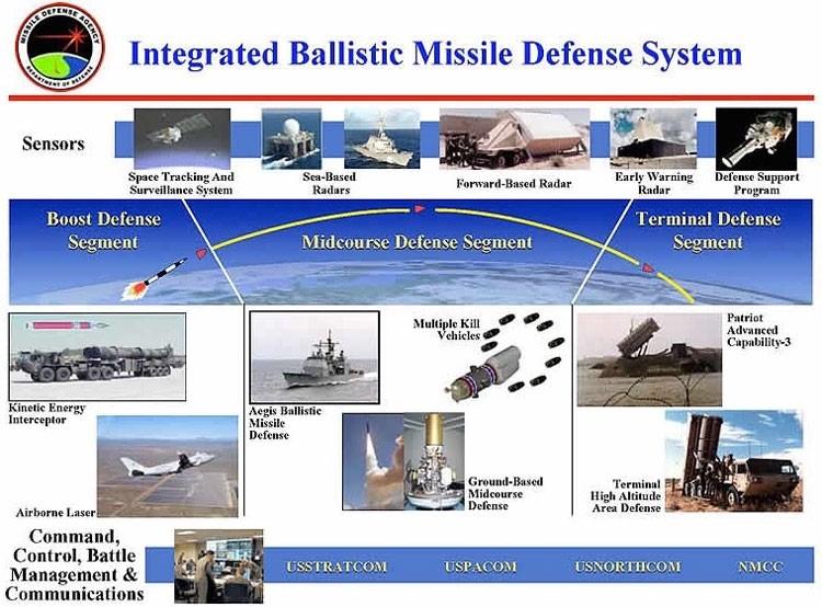 ПРО - это не только ракеты и радары, это сотни тысяч ПК и серверов со своими уязвимостями