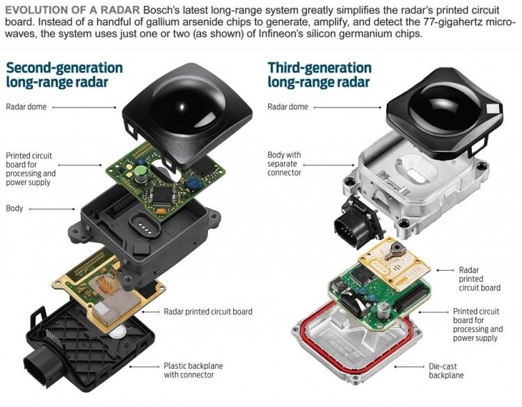 Современный радар для автомобилей производства Bosch (справа, с SiGe-чипами) против радара предыдущего поколения (слева)
