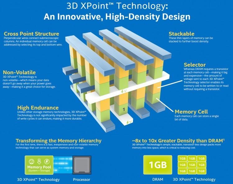 sm.intel micron 3d xpoint arch.750 1