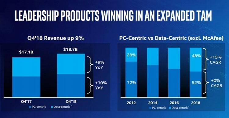 Intel снижает долю выручки от продаж клиентских платформ (настольных и мобильных) в пользу серверных