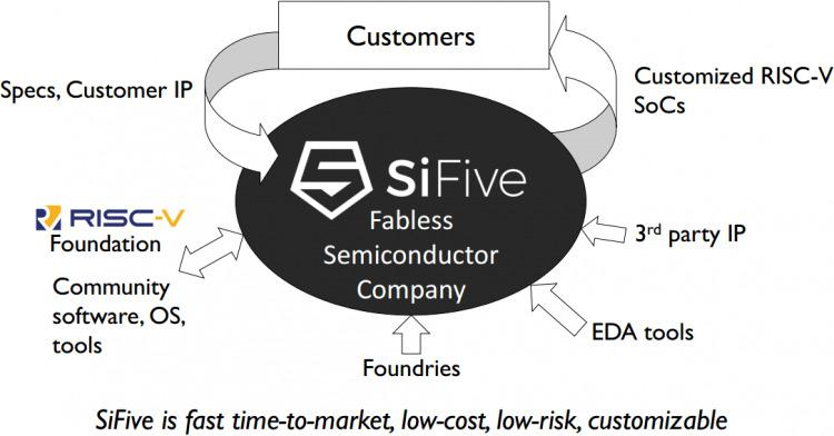 sm.sifive business model.750 1